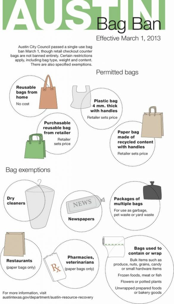 Austin Bag Ban Law
