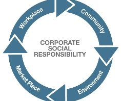 What is CSR or Corporate Social Responsibility?