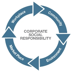 What is Corporate Social Responsobility or CSR?
