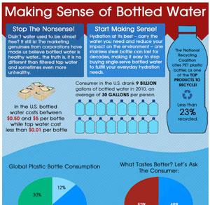 Making Sense of Bottled Water