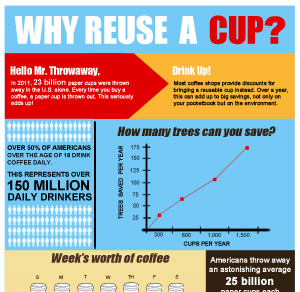 Why Reuse a Cup?